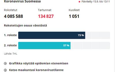 Yle lopettaa koronatartuntojen päivittäisen määrän seurannan alueellisesti